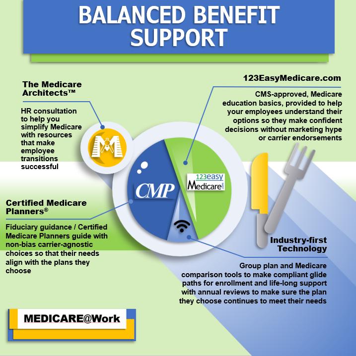 Balanced Benefit Support